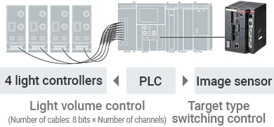 PLC | [4 light controllers] Light volume control (Number of cables: 8 bits × Number of channels) / [Image sensor] Target type switching control