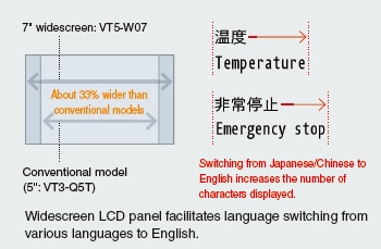 "7"" widescreen: VT5-W07 About 33% wider than conventional models Conventional model (5: VT3-Q5T) Temperature Emergency stop Switching from Japanese to English increases the number of characters displayed."
